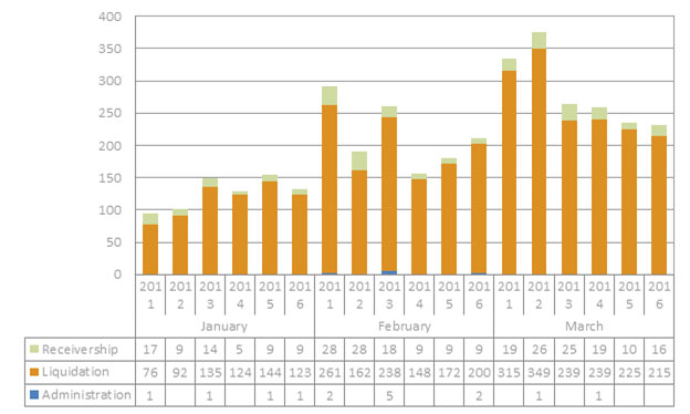 Bar graph of insolvency stats