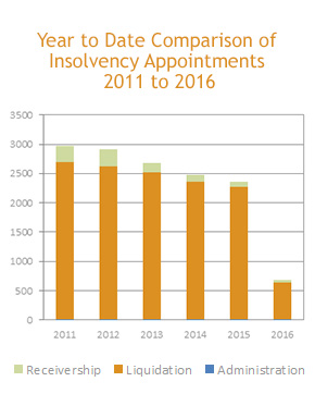 market-commentary-insolvency-appointments---newsletter