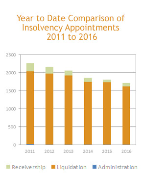 market-commentary-insolvency-appointments---newsletter-september