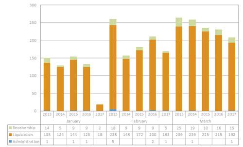 Insolvency Statistics April 2017